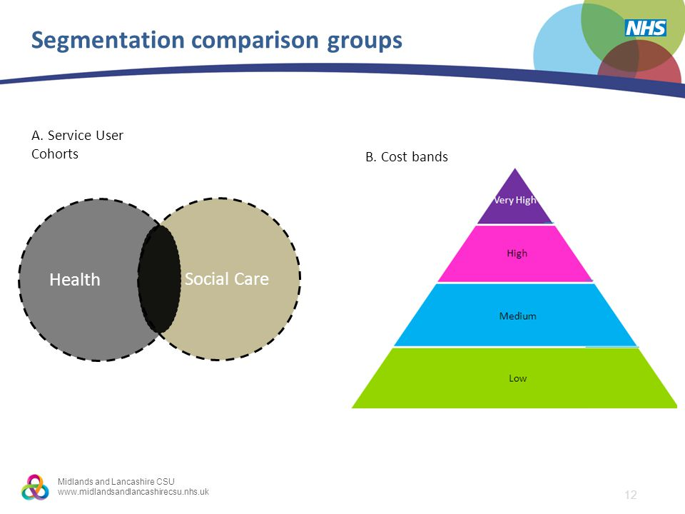 12 Midlands and Lancashire CSU www.midlandsandlancashirecsu.nhs.uk Segmentation comparison groups Health Social Care 1.