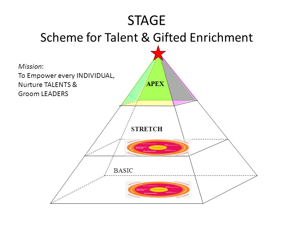 STAGE Scheme for Talent & Gifted Enrichment BASIC APEX STRETCH Mission: To Empower every INDIVIDUAL, Nurture TALENTS & Groom LEADERS