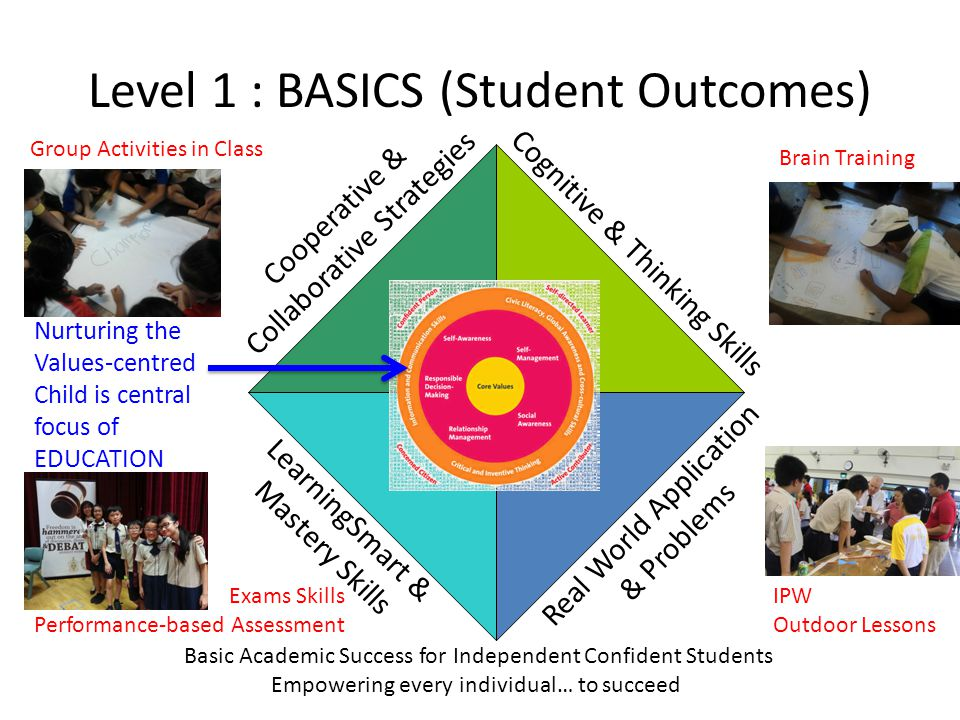 Level 1 : BASICS (Student Outcomes) Cognitive & Thinking Skills Real World Application & Problems LearningSmart & Mastery Skills Cooperative & Collaborative Strategies Basic Academic Success for Independent Confident Students Empowering every individual… to succeed Nurturing the Values-centred Child is central focus of EDUCATION IPW Outdoor Lessons Brain Training Group Activities in Class Exams Skills Performance-based Assessment