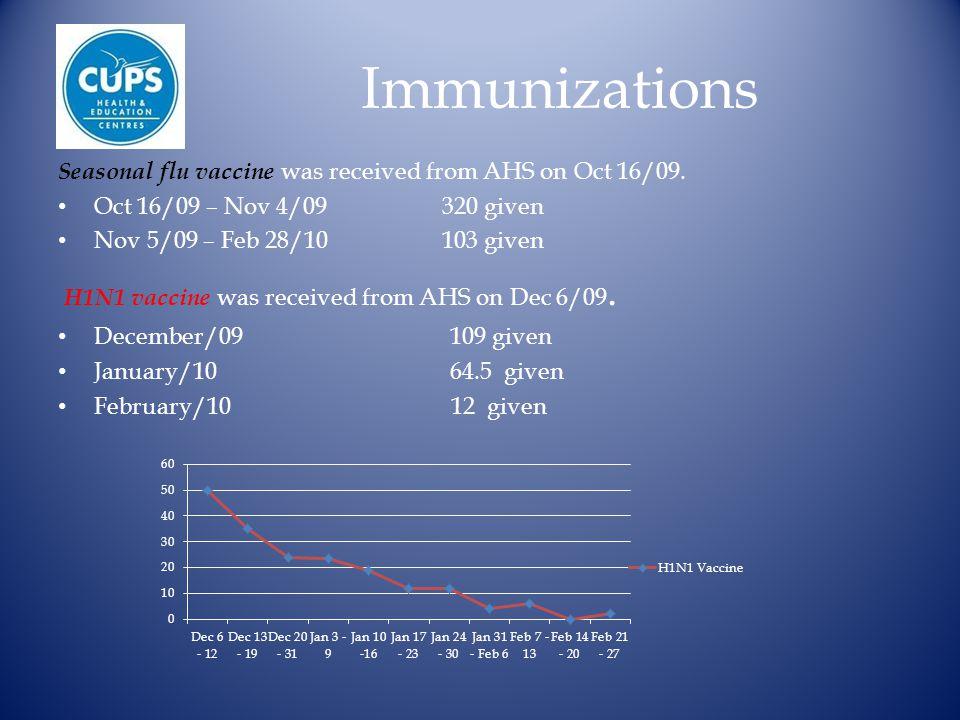 Immunizations Seasonal flu vaccine was received from AHS on Oct 16/09.