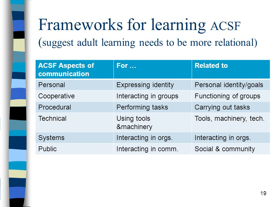 Frameworks for learning ACSF ( suggest adult learning needs to be more relational) ACSF Aspects of communication For …Related to PersonalExpressing identityPersonal identity/goals CooperativeInteracting in groupsFunctioning of groups ProceduralPerforming tasksCarrying out tasks TechnicalUsing tools &machinery Tools, machinery, tech.