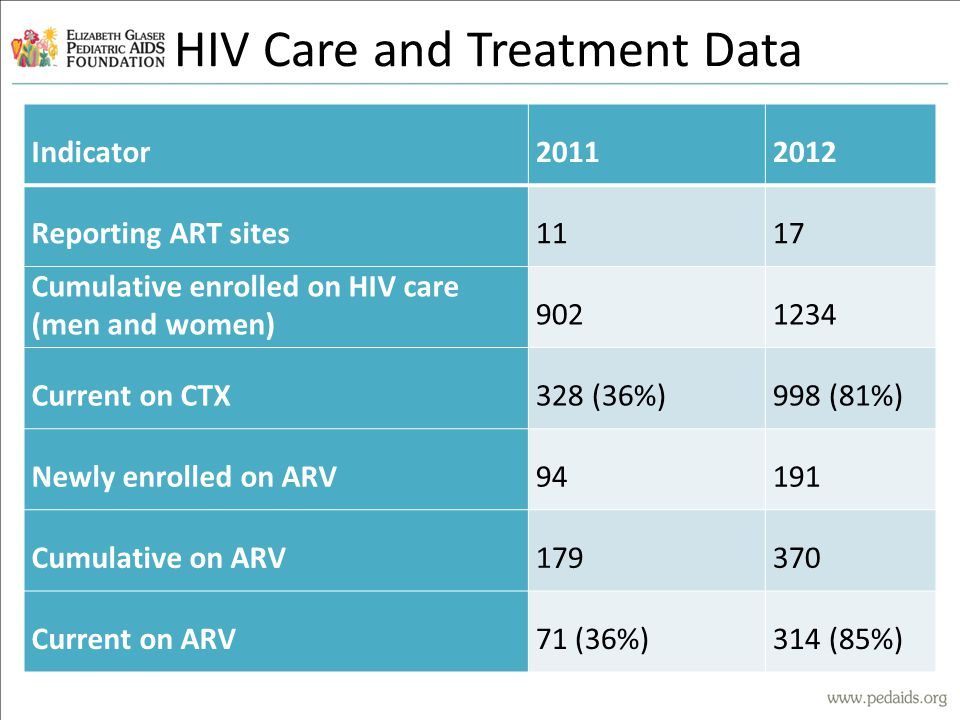 HIV Care and Treatment Data Indicator20112012 Reporting ART sites1117 Cumulative enrolled on HIV care (men and women) 9021234 Current on CTX328 (36%)998 (81%) Newly enrolled on ARV94191 Cumulative on ARV179370 Current on ARV71 (36%)314 (85%)