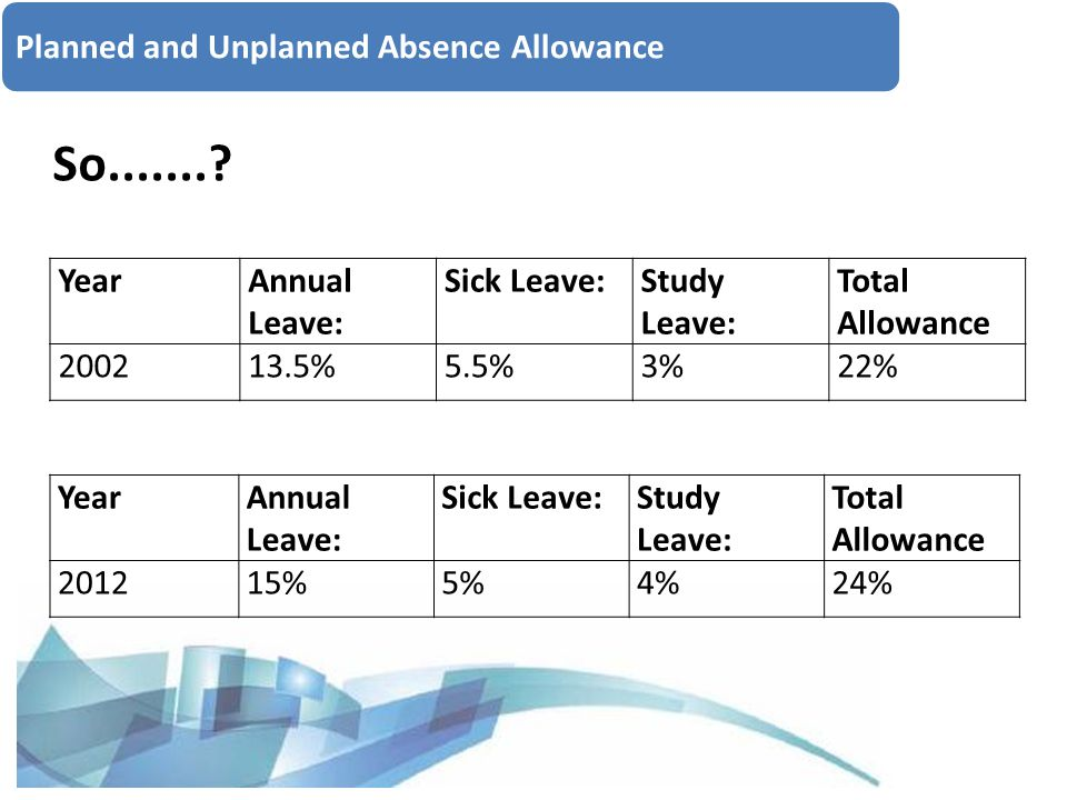 Planned and Unplanned Absence Allowance YearAnnual Leave: Sick Leave:Study Leave: Total Allowance 201215%5%4%24% So........