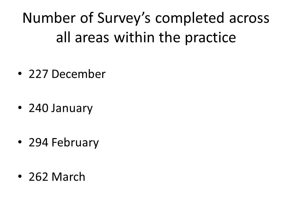 Number of Survey's completed across all areas within the practice 227 December 240 January 294 February 262 March