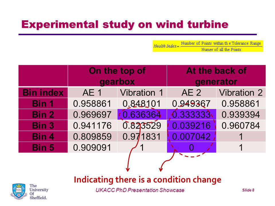 Experimental study on wind turbine UKACC PhD Presentation Showcase Slide 8 On the top of gearbox At the back of generator Bin indexAE 1Vibration 1AE 2Vibration 2 Bin 10.9588610.8481010.9493670.958861 Bin 20.9696970.6363640.3333330.939394 Bin 30.9411760.8235290.0392160.960784 Bin 40.8098590.9718310.0070421 Bin 50.909091101 Indicating there is a condition change