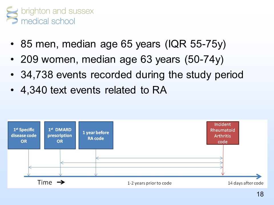 18 85 men, median age 65 years (IQR 55-75y) 209 women, median age 63 years (50-74y) 34,738 events recorded during the study period 4,340 text events related to RA