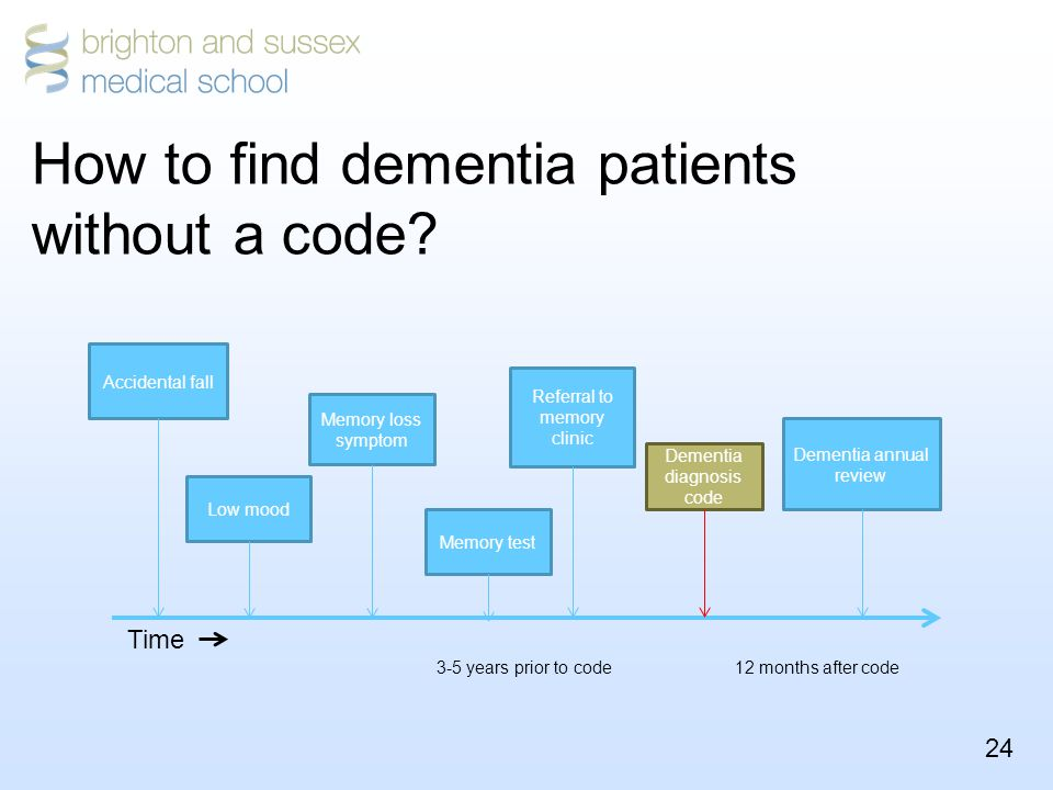 24 Dementia diagnosis code Memory loss symptom Accidental fall 3-5 years prior to code Dementia annual review 12 months after code Time Low mood Memory test Referral to memory clinic How to find dementia patients without a code?