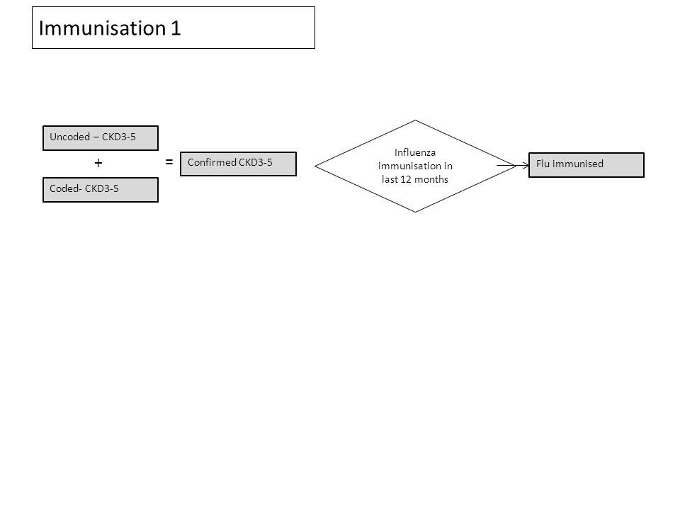 Immunisation 1 Coded- CKD3-5 Uncoded – CKD3-5 Confirmed CKD3-5 = + Influenza immunisation in last 12 months Flu immunised