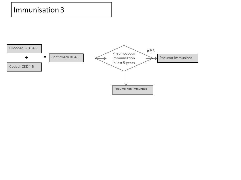 Immunisation 3 Coded- CKD4-5 Uncoded – CKD4-5 Confirmed CKD4-5 = + Pneumococus immunisation in last 5 years Pneumo immunised yes Pneumo non-immunised