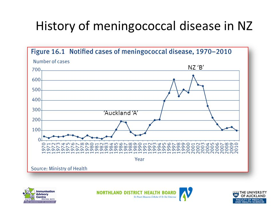 History of meningococcal disease in NZ 'Auckland 'A' NZ 'B'