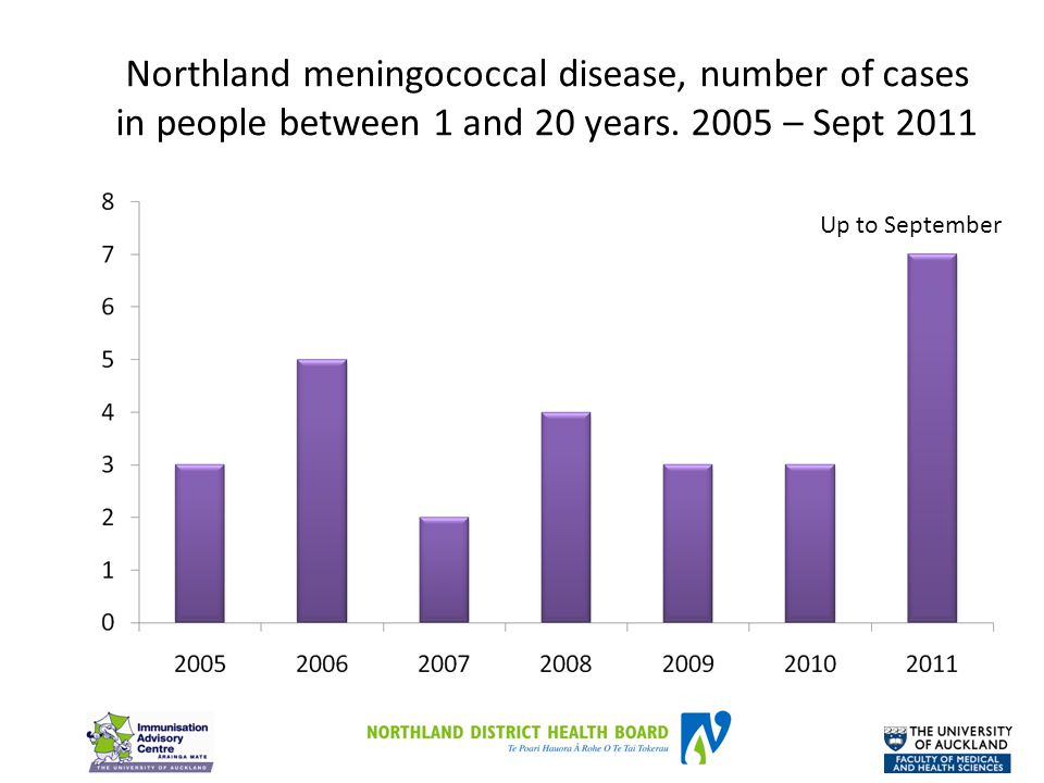 Northland meningococcal disease, number of cases in people between 1 and 20 years.