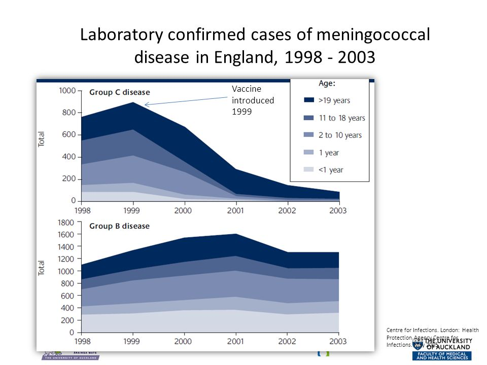 Laboratory confirmed cases of meningococcal disease in England, 1998 - 2003 Vaccine introduced 1999 Centre for Infections.