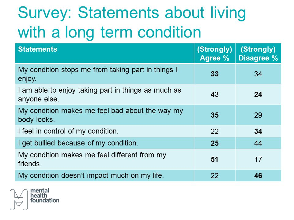 Survey: Statements about living with a long term condition Statements(Strongly) Agree % (Strongly) Disagree % My condition stops me from taking part in things I enjoy.