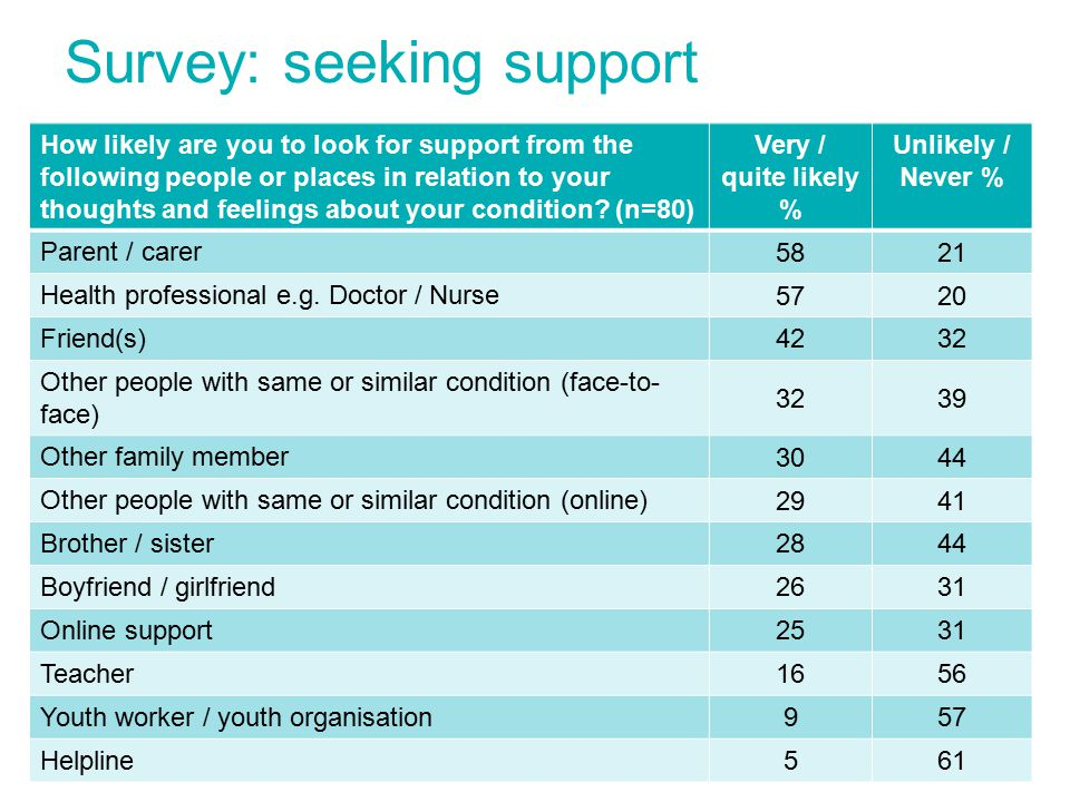 Survey: seeking support How likely are you to look for support from the following people or places in relation to your thoughts and feelings about your condition.