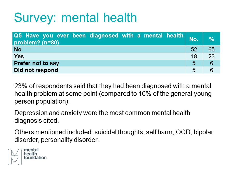 Survey: mental health Q5 Have you ever been diagnosed with a mental health problem.