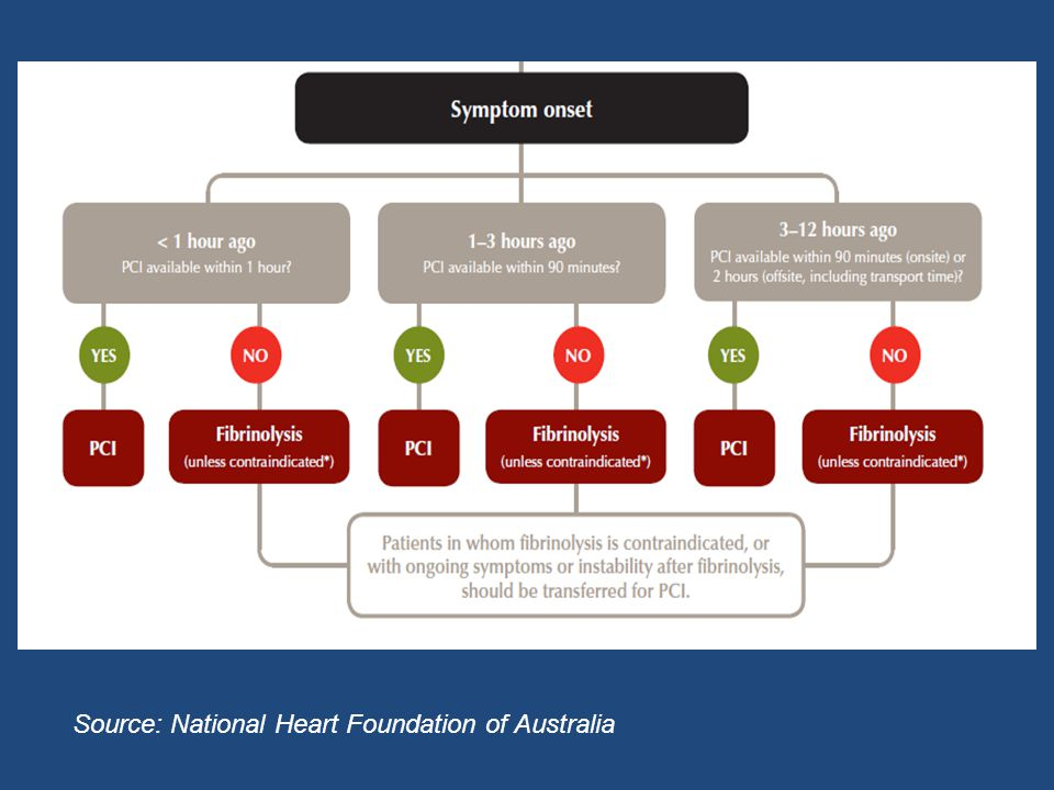 Source: National Heart Foundation of Australia