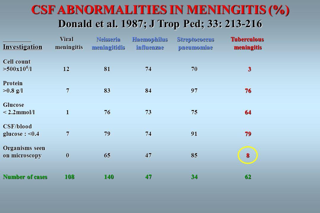 CSF ABNORMALITIES IN MENINGITIS (%) Donald et al.