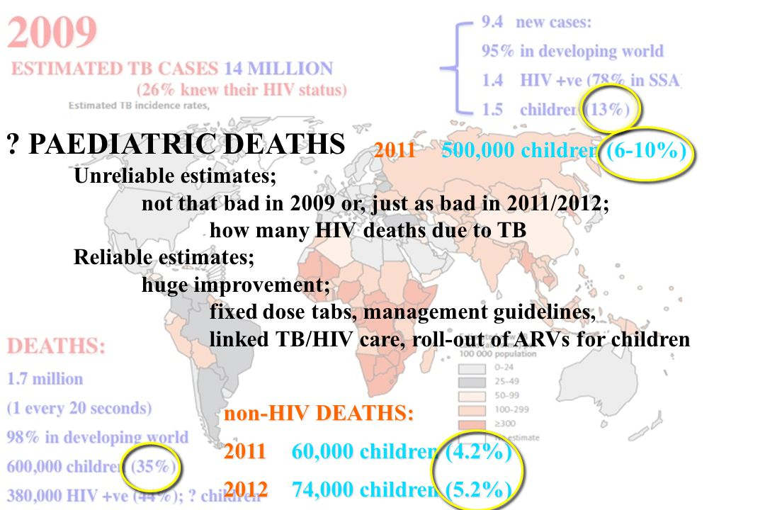 2011 500,000 children (6-10%) non-HIV DEATHS: 2011 60,000 children (4.2%) 201274,000 children (5.2%) ? PAEDIATRIC DEATHS Unreliable estimates; not tha