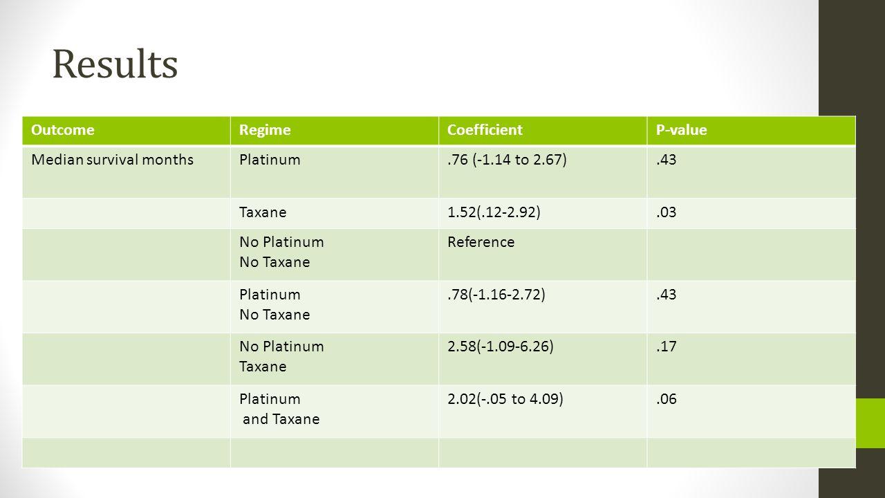 Results OutcomeRegimeCoefficientP-value Median survival monthsPlatinum.76 (-1.14 to 2.67).43 Taxane1.52(.12-2.92).03 No Platinum No Taxane Reference P