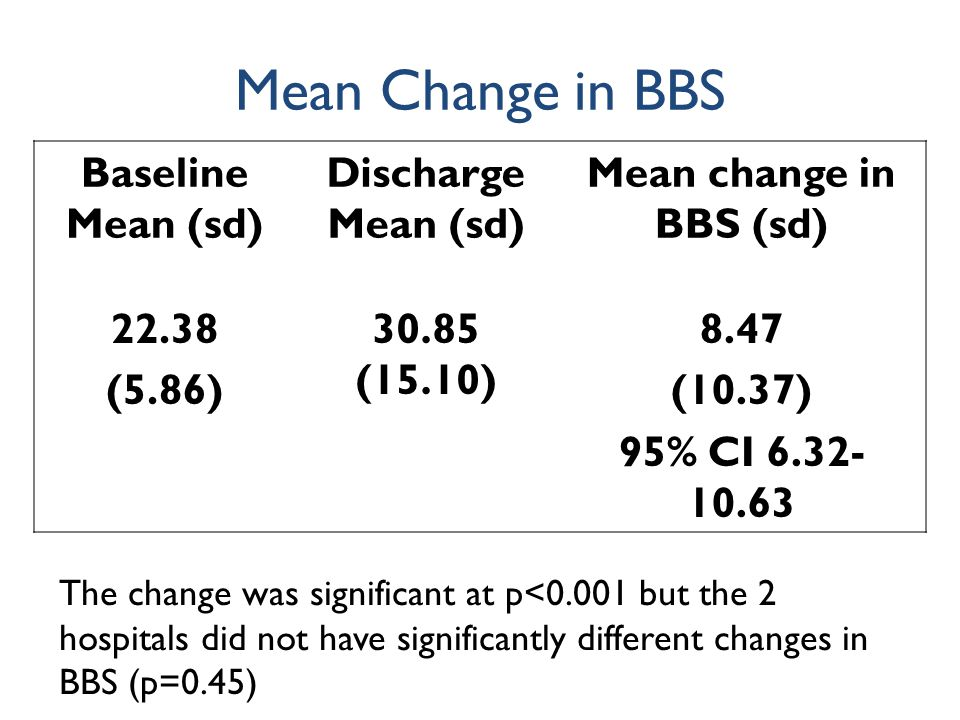 Mean Change in BBS Baseline Mean (sd) Discharge Mean (sd) Mean change in BBS (sd) 22.38 (5.86) 30.85 (15.10) 8.47 (10.37) 95% CI 6.32- 10.63 The change was significant at p<0.001 but the 2 hospitals did not have significantly different changes in BBS (p=0.45)