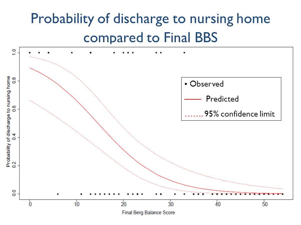 Probability of discharge to nursing home compared to Final BBS Observed —— Predicted …….