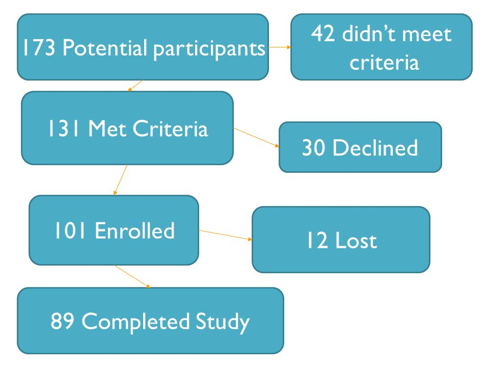 173 Potential participants 131 Met Criteria 30 Declined 101 Enrolled 42 didn't meet criteria 12 Lost 89 Completed Study