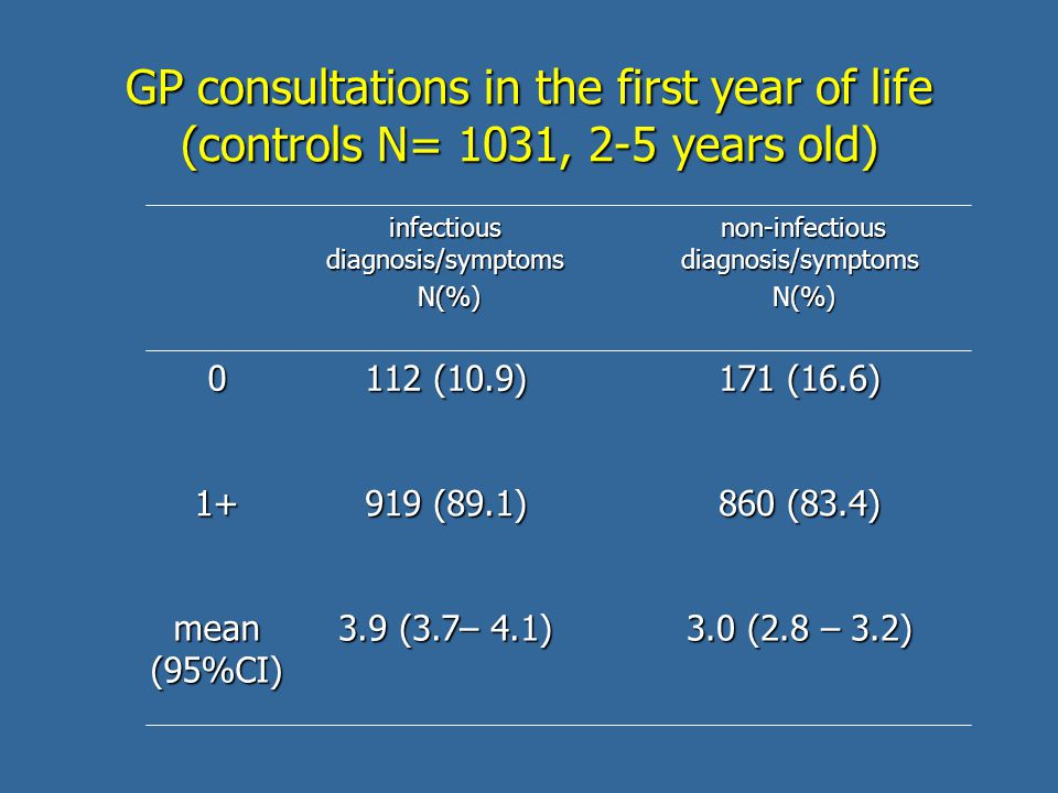 GP consultations in the first year of life (controls N= 1031, 2-5 years old) non-infectious diagnosis/symptoms non-infectious diagnosis/symptoms N(%) N(%) infectious diagnosis/symptoms N(%) N(%) 3.0 (2.8 – 3.2) 3.9 (3.7– 4.1) mean (95%CI) 860 (83.4) 919 (89.1) 1+ 171 (16.6) 112 (10.9) 0
