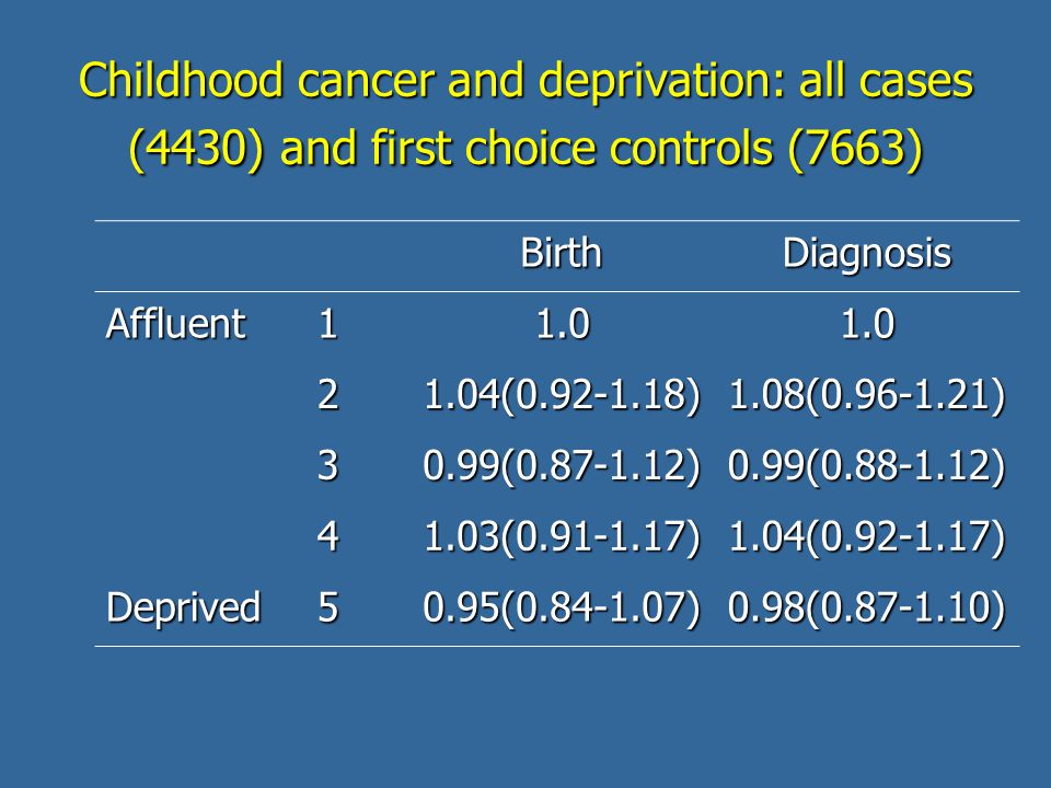 Childhood cancer and deprivation: all cases (4430) and first choice controls (7663) BirthDiagnosis Affluent11.01.0 21.04(0.92-1.18)1.08(0.96-1.21) 30.99(0.87-1.12)0.99(0.88-1.12) 41.03(0.91-1.17)1.04(0.92-1.17) Deprived50.95(0.84-1.07)0.98(0.87-1.10)