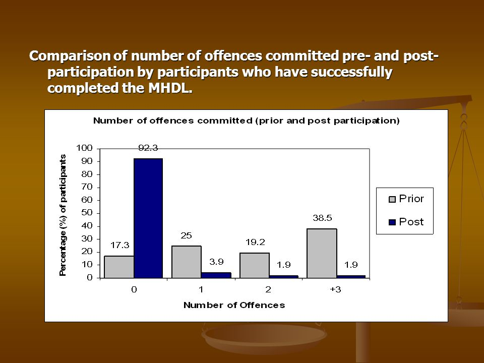 Comparison of number of offences committed pre- and post- participation by participants who have successfully completed the MHDL.