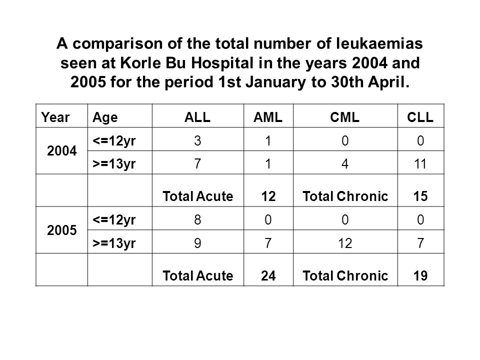 A comparison of the total number of leukaemias seen at Korle Bu Hospital in the years 2004 and 2005 for the period 1st January to 30th April.