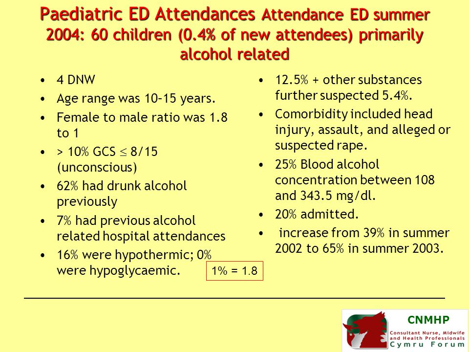 CNMHP Paediatric ED Attendances Attendance ED summer 2004: 60 children (0.4% of new attendees) primarily alcohol related 12.5% + other substances further suspected 5.4%.