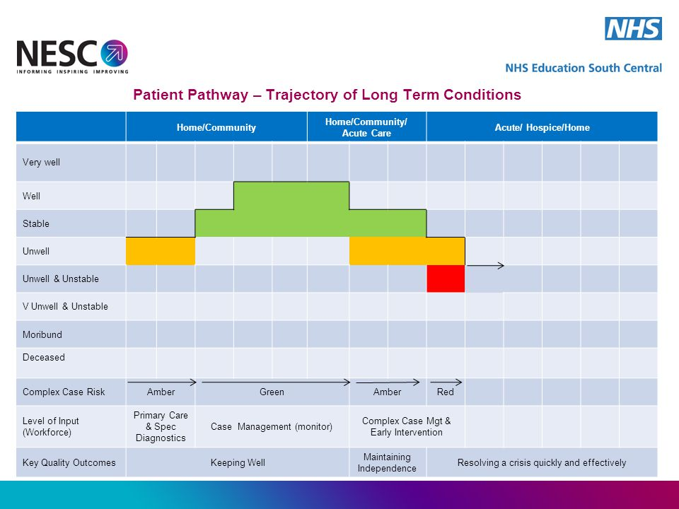 Patient Pathway – Trajectory of Long Term Conditions Home/Community Home/Community/ Acute Care Acute/ Hospice/Home Very well Well Stable Unwell Unwell & Unstable V Unwell & Unstable Moribund Deceased Complex Case RiskAmberGreenAmberRed Level of Input (Workforce) Primary Care & Spec Diagnostics Case Management (monitor) Complex Case Mgt & Early Intervention Key Quality OutcomesKeeping Well Maintaining Independence Resolving a crisis quickly and effectively