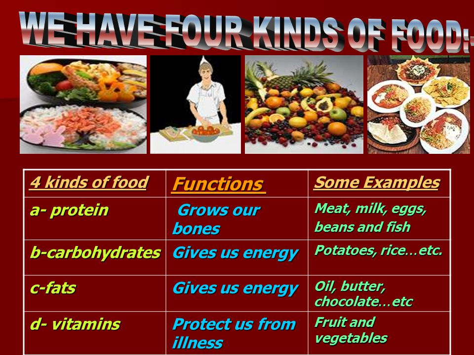 Some Examples Functions 4 kinds of food Meat, milk, eggs, beans and fish Grows our bones Grows our bones a- protein Potatoes, rice … etc.