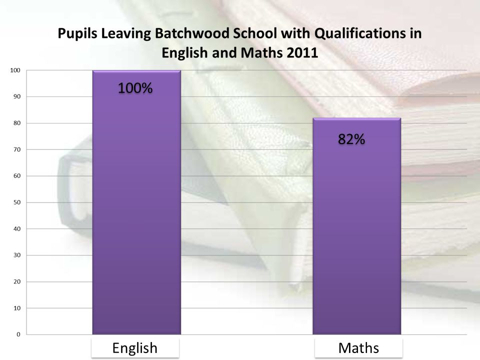 English Maths 100% 82%
