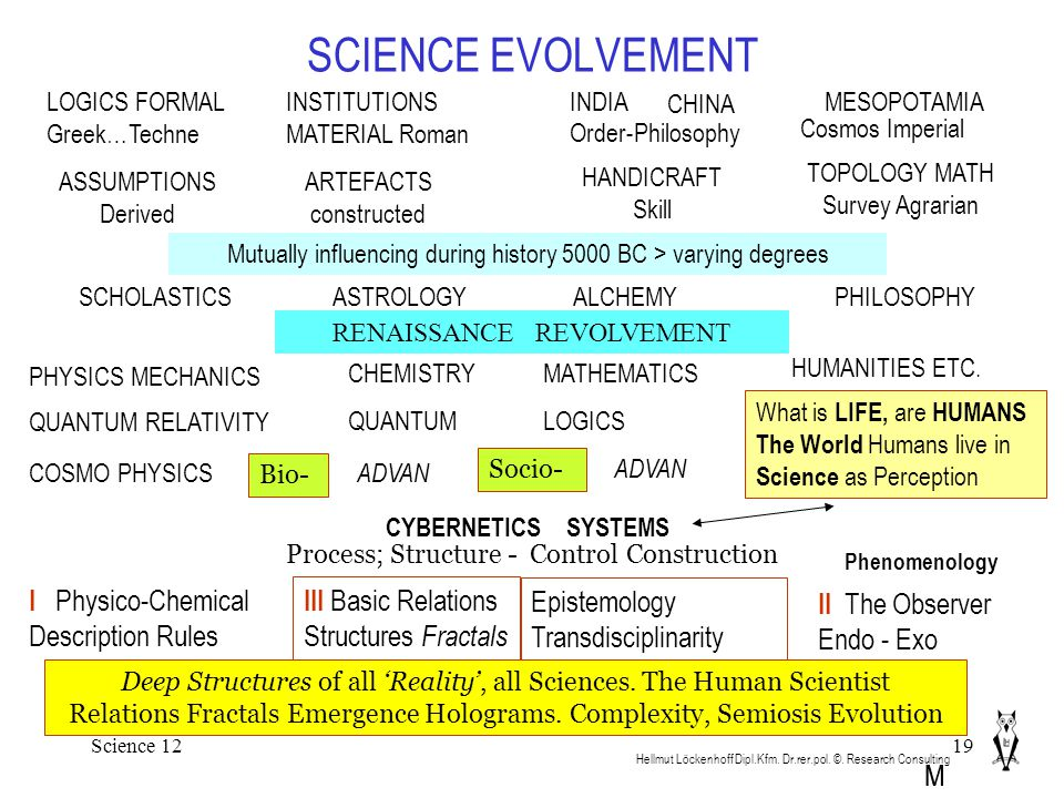 Science 1219 SCIENCE EVOLVEMENT Hellmut Löckenhoff Dipl.Kfm. Dr.rer.pol. ©. Research Consulting SCHOLASTICS Mutually influencing during history 5000 B