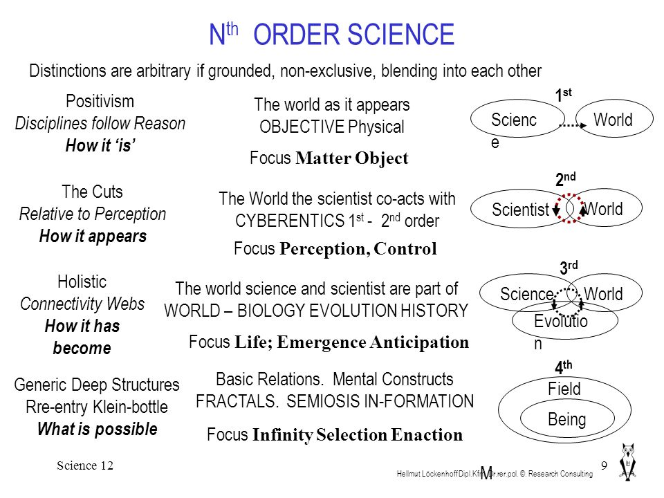 Science 129 N th ORDER SCIENCE Hellmut Löckenhoff Dipl.Kfm. Dr.rer.pol. ©. Research Consulting M Distinctions are arbitrary if grounded, non-exclusive