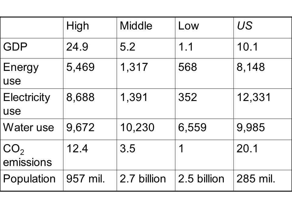 HighMiddleLowUS GDP24.95.21.110.1 Energy use 5,4691,3175688,148 Electricity use 8,6881,39135212,331 Water use9,67210,2306,5599,985 CO 2 emissions 12.4