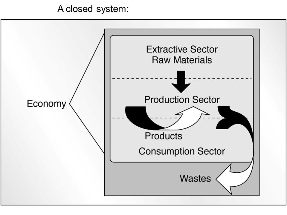 Fig 12.3 A closed system: