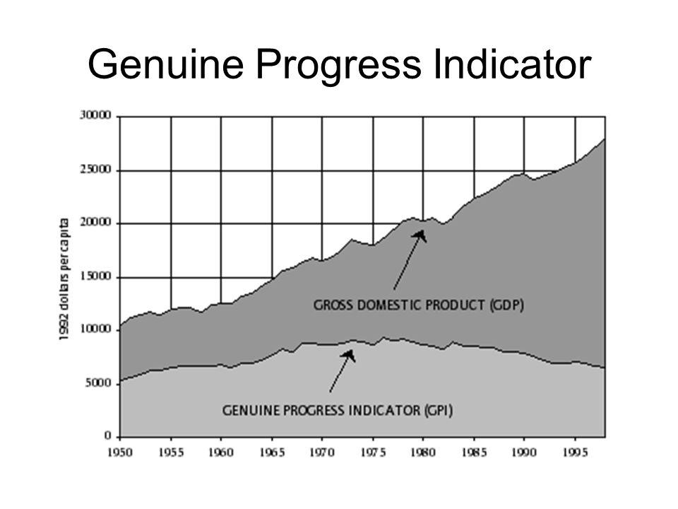 Genuine Progress Indicator