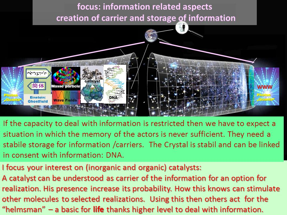 """Mecha- noeitons WWW Photon """"Quanta focus: information related aspects creation of carrier and storage of informationWWW Einstein: Ghostfield Wave Fields Masse particle catalyst I focus your interest on (inorganic and organic) catalysts: A catalyst can be understood as carrier of the information for an option for realization."""