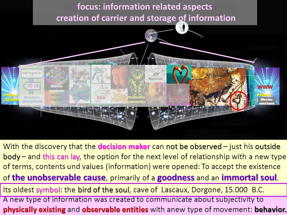 """WWW focus: information related aspects creation of carrier and storage of information Mecha- noeitons Photon """"Quanta Mecha- noeitons WWW Einstein: Ghostfield Wave Fields Masse particle catalys t DNA Hormons Transmitter Neuron Neuronal Modules physically existing observable entities behavior."""