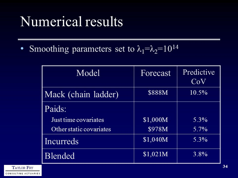34 Numerical results Smoothing parameters set to λ 1 =λ 2 =10 14 ModelForecast Predictive CoV Mack (chain ladder) $888M10.5% Paids: Just time covariates Other static covariates $1,000M $978M 5.3% 5.7% Incurreds $1,040M 5.3% Blended $1,021M 3.8%