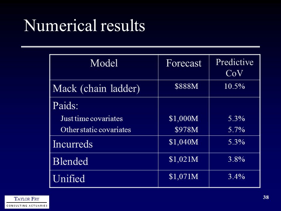 38 Numerical results ModelForecast Predictive CoV Mack (chain ladder) $888M10.5% Paids: Just time covariates Other static covariates $1,000M $978M 5.3% 5.7% Incurreds $1,040M 5.3% Blended $1,021M 3.8% Unified $1,071M 3.4%