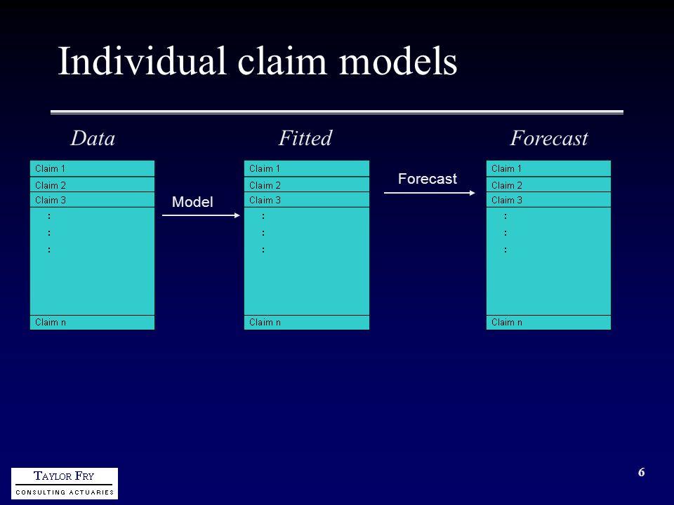 6 Individual claim models Model Forecast DataFittedForecast