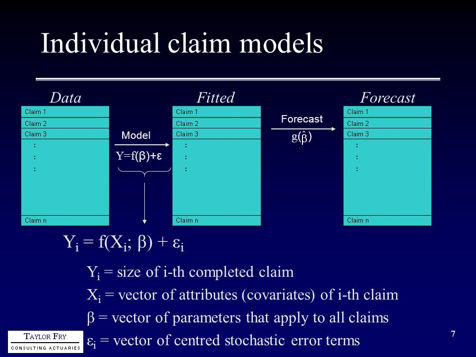 8 Form of individual claim model Y i = f(X i ; β) + ε i Convenient practical form is Y i = h -1 (X i T β) + ε i [GLM form] h = link functionError distribution from exponential dispersion family Linear predictor = linear function of the parameter vector