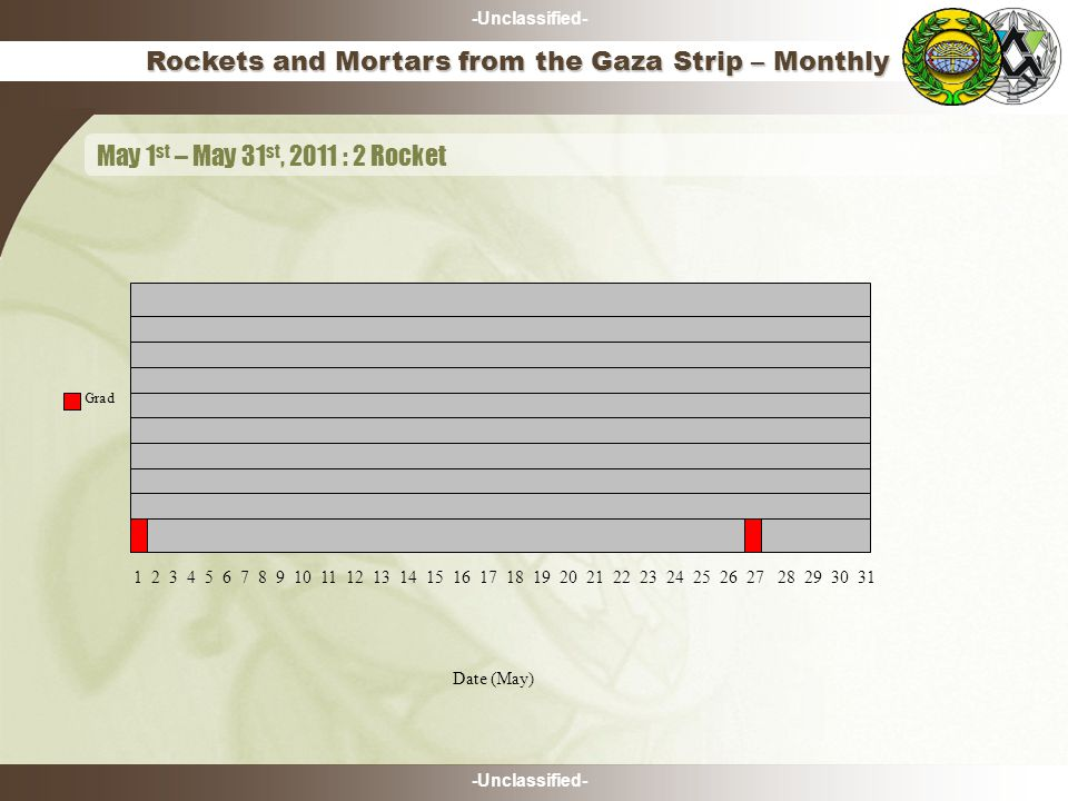 -Unclassified- Rockets and Mortars from the Gaza Strip – Monthly May 1 st – May 31 st, 2011 : 2 Rocket Date (May) 1 2 3 4 5 6 7 8 9 10 11 12 13 14 15 16 17 18 19 20 21 22 23 24 25 26 27 28 29 30 31 Grad