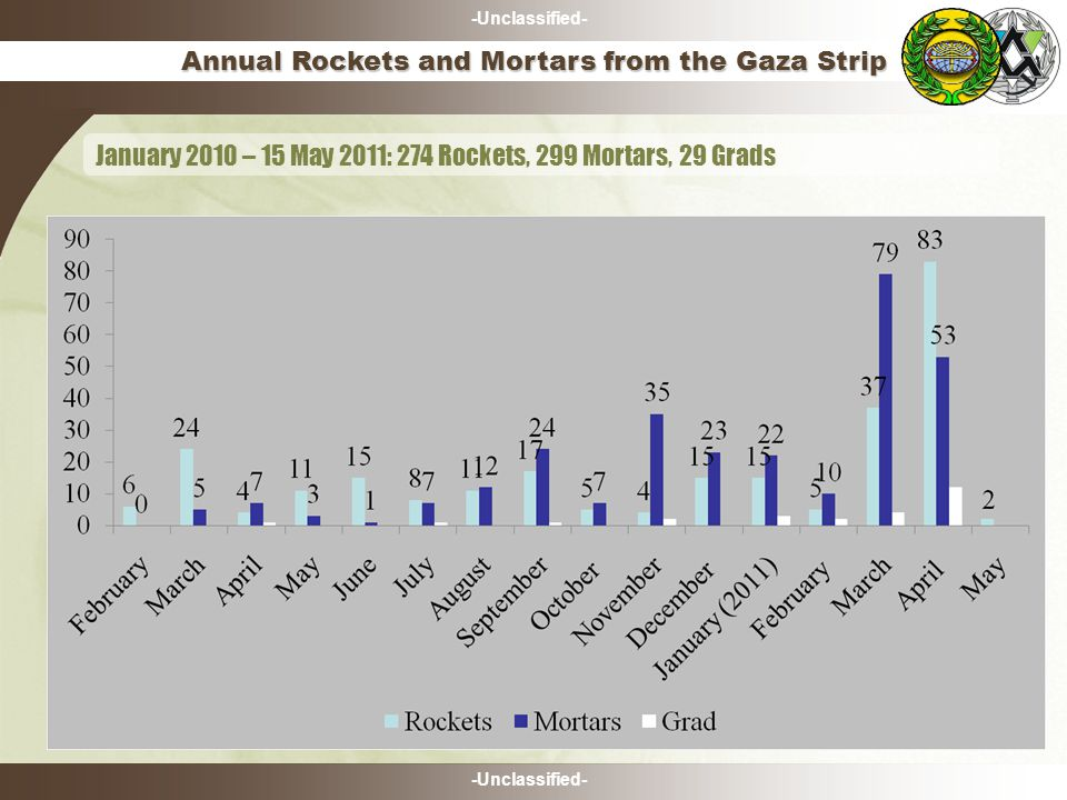 -Unclassified- Annual Rockets and Mortars from the Gaza Strip January 2010 – 15 May 2011: 274 Rockets, 299 Mortars, 29 Grads