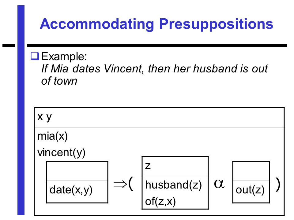 Accommodating Presuppositions  Example: If Mia dates Vincent, then her husband is out of town x y mia(x) vincent(y) date(x,y) z husband(z) of(z,x) out(z)  (( )