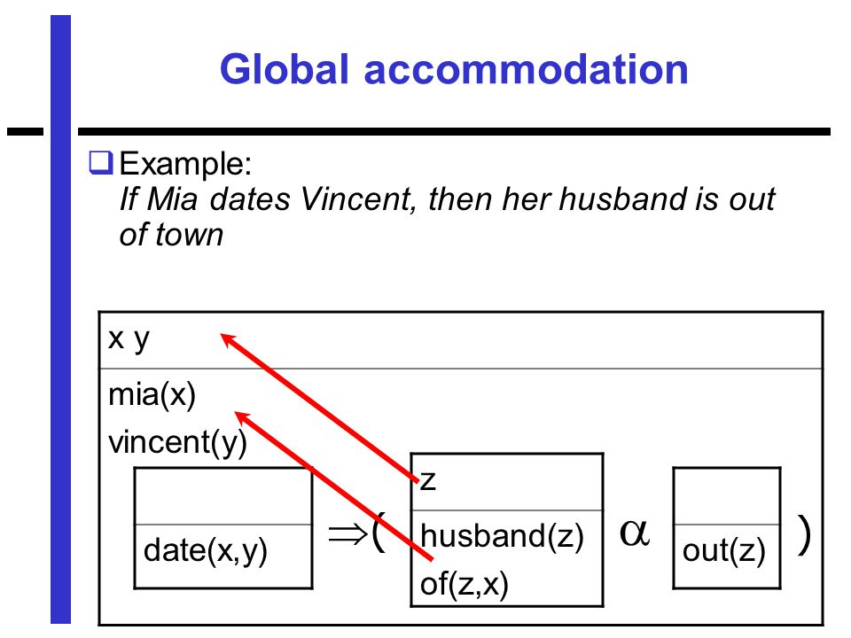 Global accommodation  Example: If Mia dates Vincent, then her husband is out of town x y mia(x) vincent(y) date(x,y) z husband(z) of(z,x) out(z)  (( )