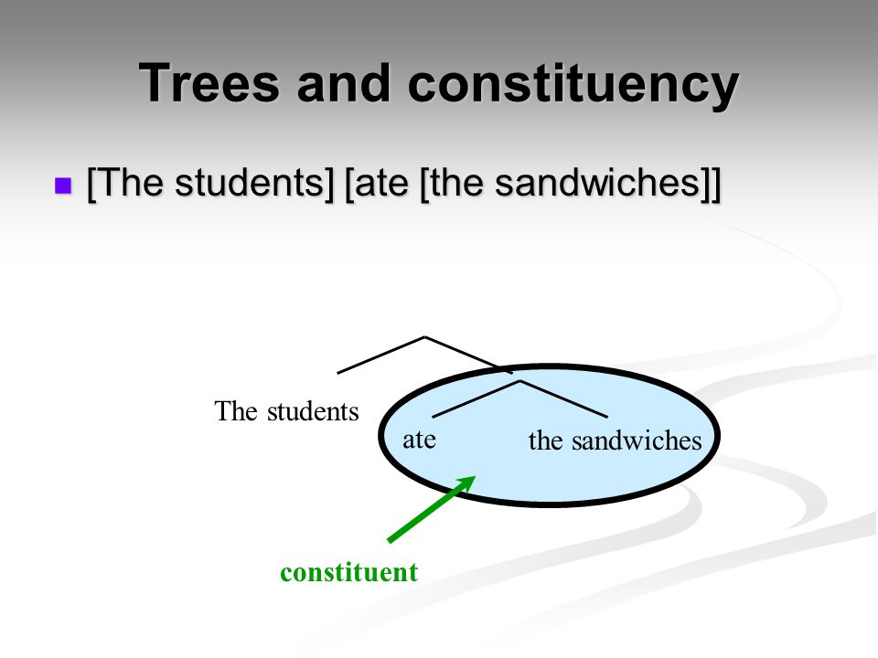 Trees and constituency [The students] [ate [the sandwiches]] [The students] [ate [the sandwiches]] The students ate the sandwiches constituent